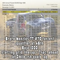 Red Bull athlete Bryce Menzies fastest qualifier at 2013 Tecate SCORE Baja 1000 starting position qualification