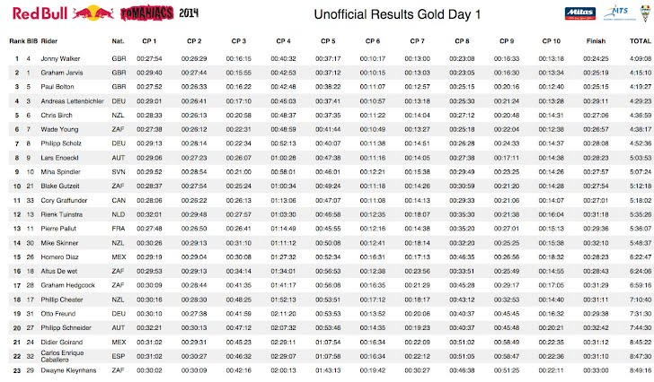 Romaniacs Day 1 Results